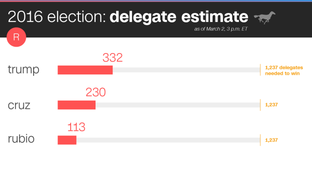 Source: http://edition.cnn.com/2016/03/02/politics/super-tuesday-results-primary-delegate-race/index.html